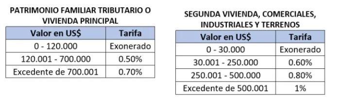 tabla progresiva y calculo del impuesto de inmueble en panama