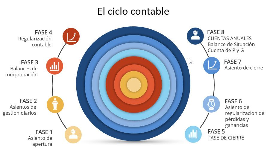 ciclo contable detallado
